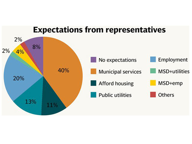 voter expectations majority expect local governments to deliver services they don t control