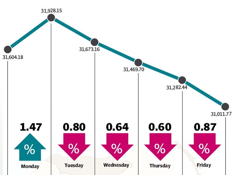 weekly review kse 100 sheds 452 points amid volatility