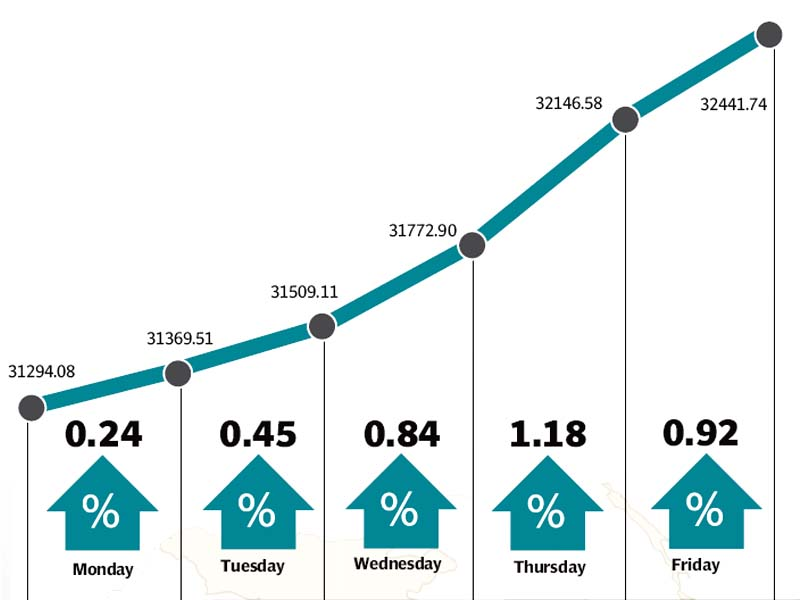 weekly review market s upward drive continues as kse 100 gains 1 147 points