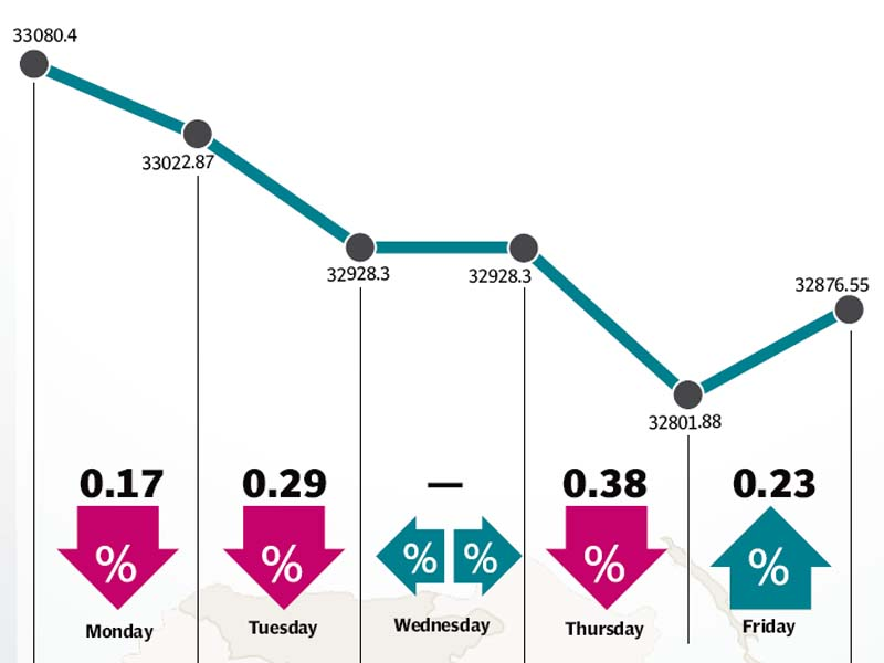 weekly review lifeless kse 100 index sheds 203 points