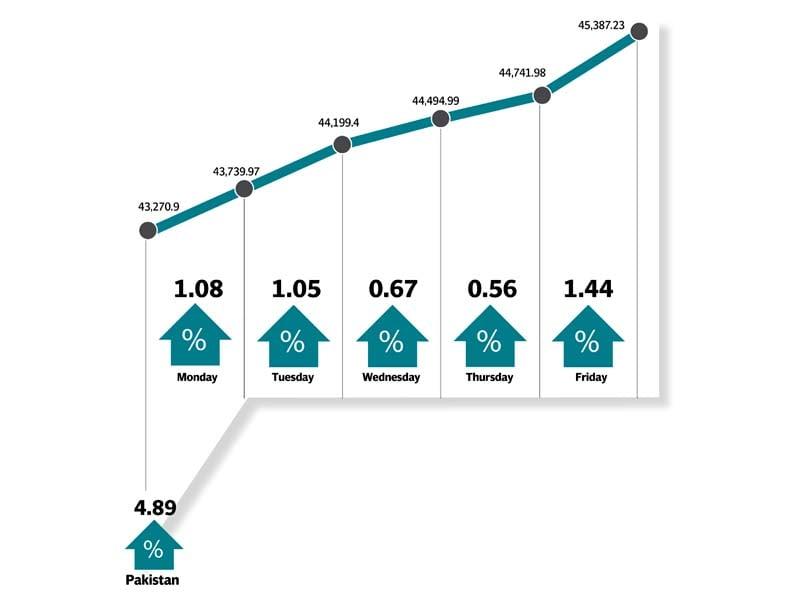 kse 100 index gained 4 9 week on week closing at 45 387 points