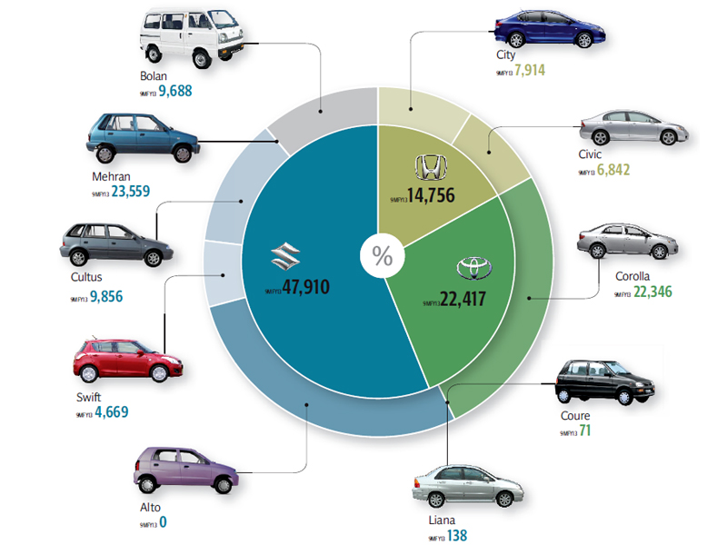 auto stats lcv sales grow 6 7 times faster than passenger cars