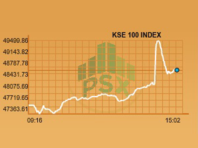 kse 100 finishes with 1 140 point gain as panama case verdict announced