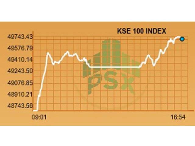 market watch kse 100 increases another 965 points
