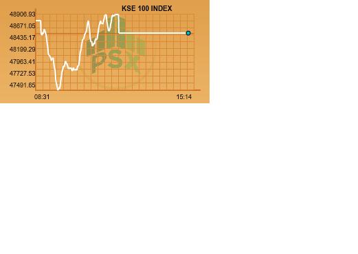 market watch kse 100 index struggles to find direction