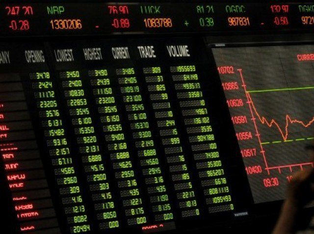 Benchmark index loses 2.33% to settle at 30,277.45. PHOTO: AFP