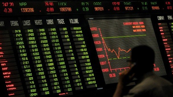 Benchmark index decreases 936.37 points to settle at 37,101.31. PHOTO: AFP