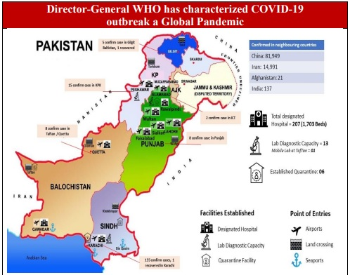 daily situational report covid 19 claims 35 lives in pakistan