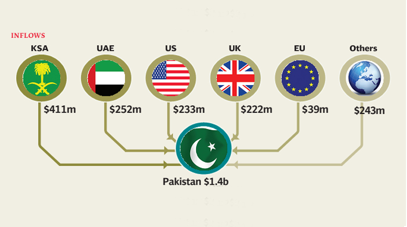 inflows during july 2013 from saudi arabia uae usa uk gcc countries and eu countries amounted to 410 73 million 252 41 million 233 06 million 221 93 million 161 44 million and 38 59 million respectively