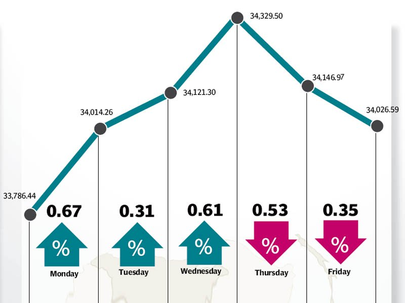 weekly review bourse comes down after hitting record high